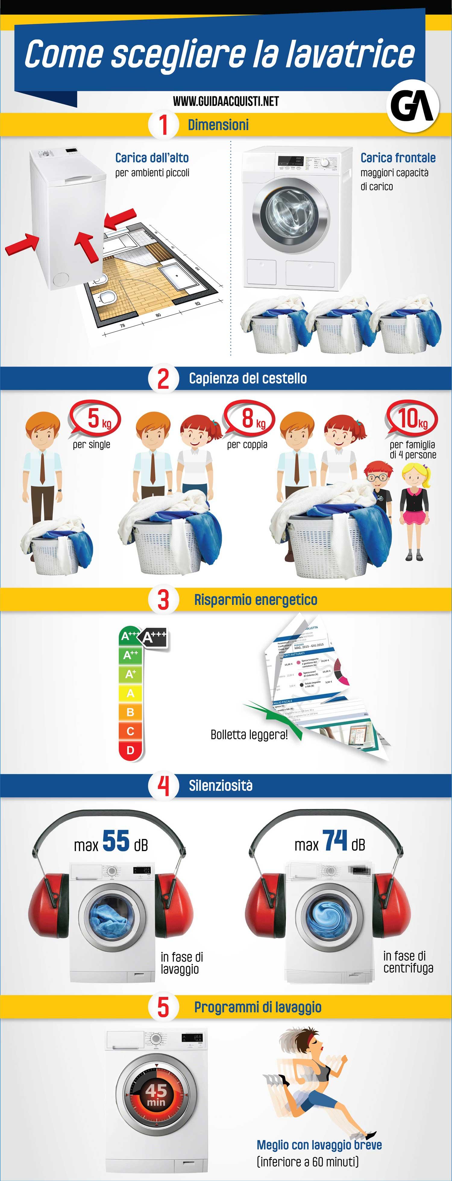 infografica dedicata a come scegliere la lavatrice