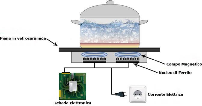 Tecnologia elettronica migliori piani induzione for Migliori piani di cottage